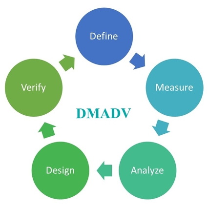 DMADV, DFSS, lean, innovation, shruti bhat