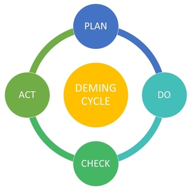 deming cycle, shruti bhat, pdca