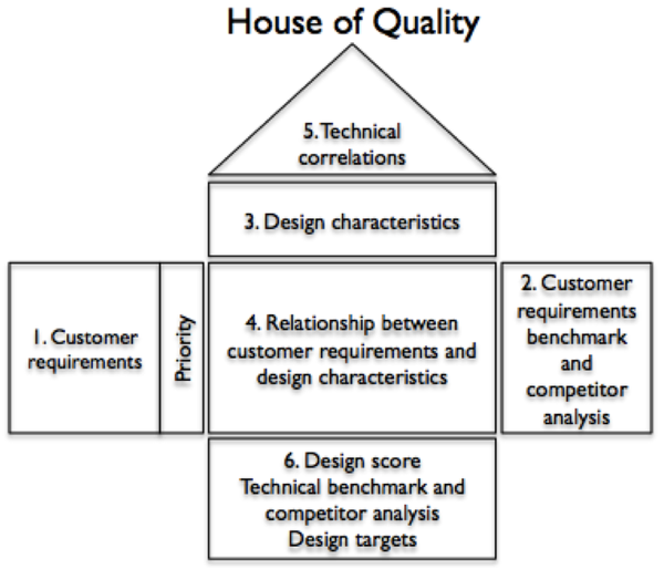 quality function deployment, continuous improvement