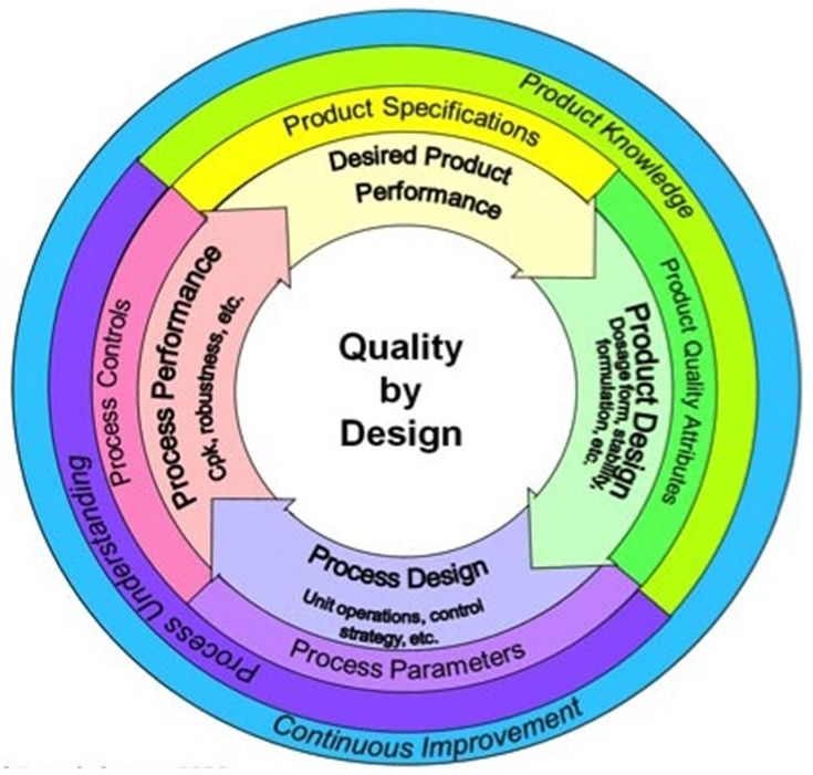 Quality by design, qbd, shruti bhat, innoworks. innovation management, quality improvement, qms, quality management systems