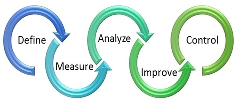 DMAIC, shruti bhat, six sigma, continuous improvement